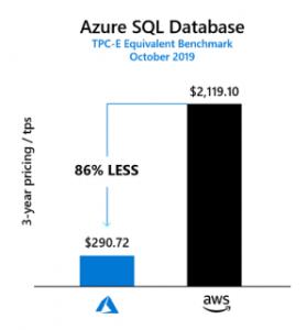 sql cost comparison -aws and azure