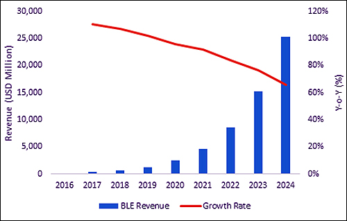 year over year revenue from beacon technology