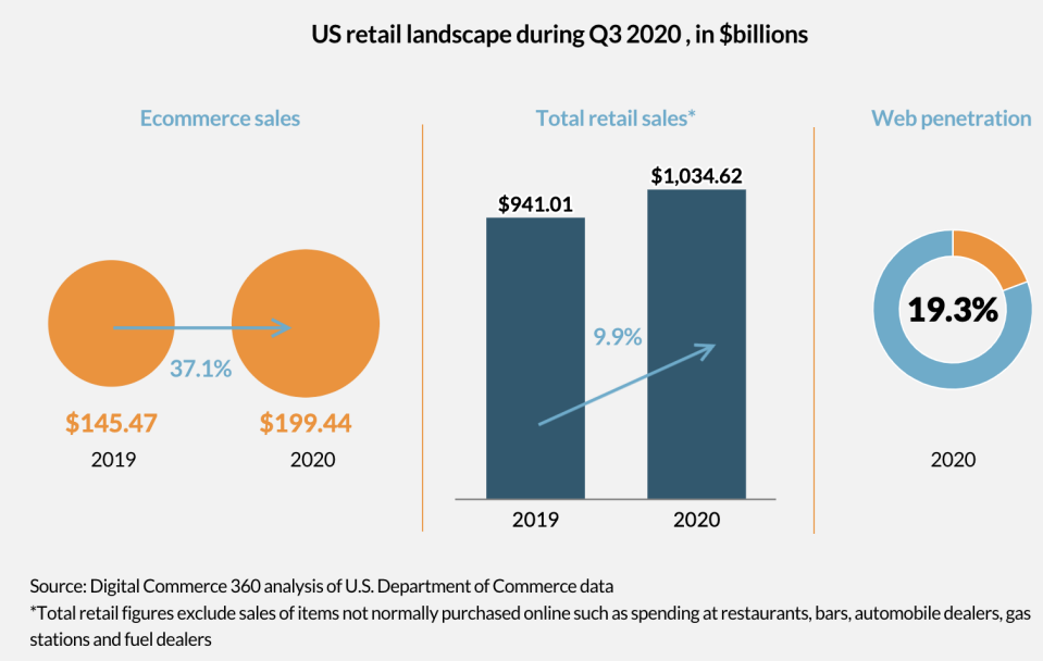 Provided by Digital Commerce 360 analysis of U.S. Dept of Commerce